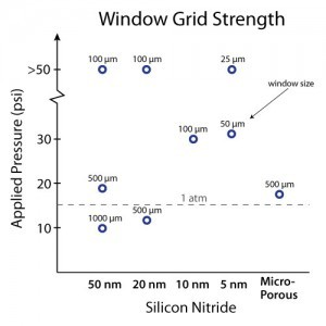 temwindow-strength-nitride