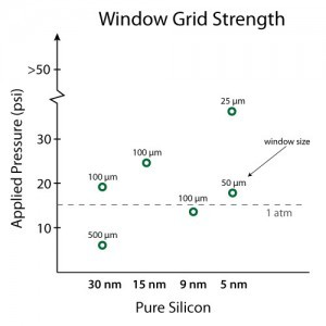 temwindow-strength-silicon